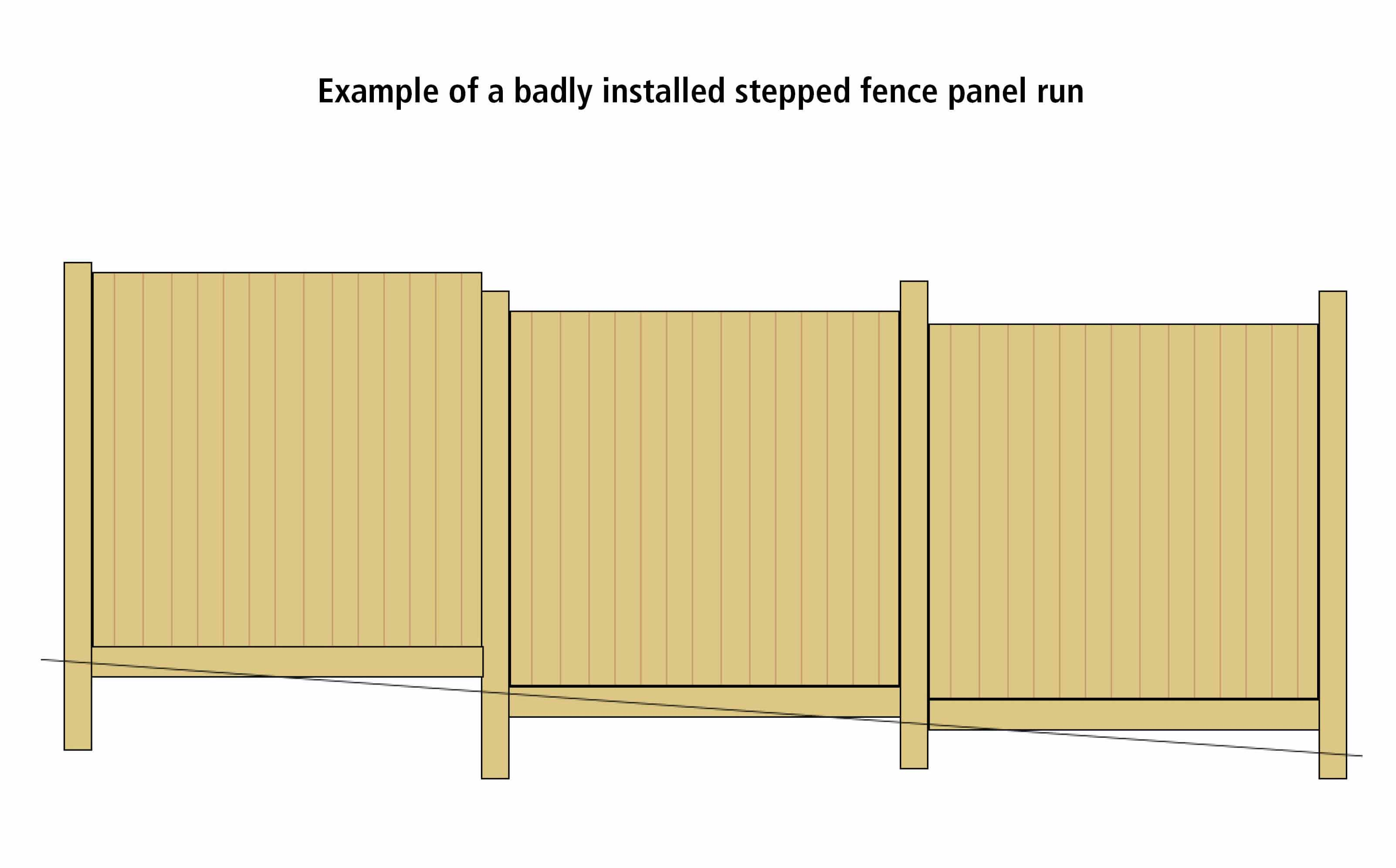 Badly installed stepped fence panel run