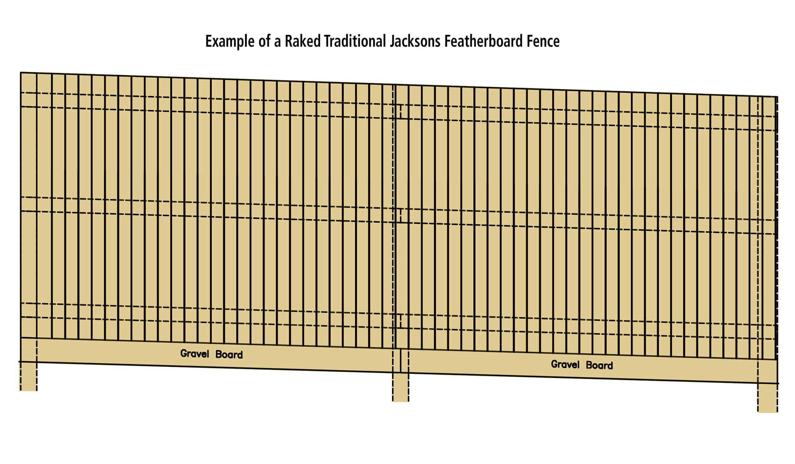 Raked Featherboard fence colour